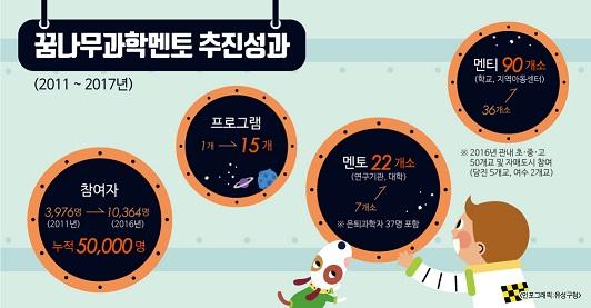 꿈나무과학멘토-추진성과(최종).jpg