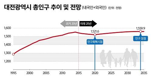 01.대전광역시 총인구 추이 및 전망.jpg
