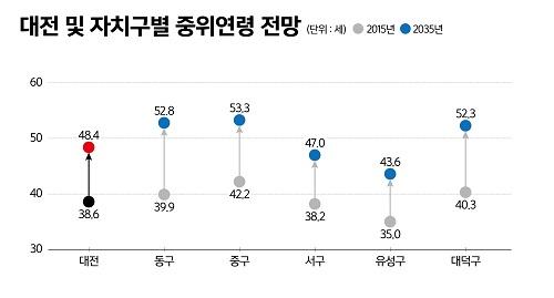 02.대전 및 자치구별 중위연령 전망.jpg