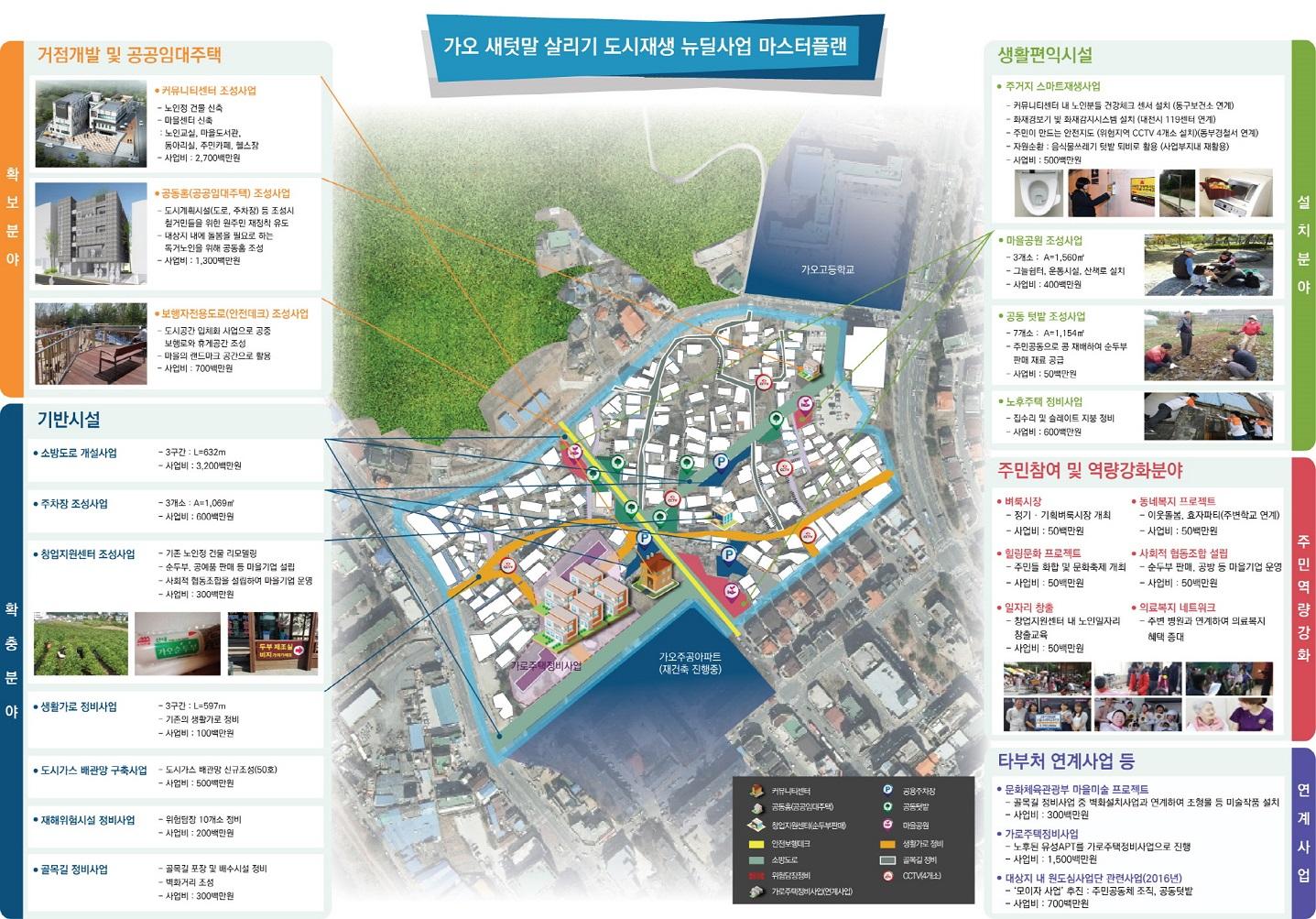 동구- 가오동 주거지지원형사업.jpg